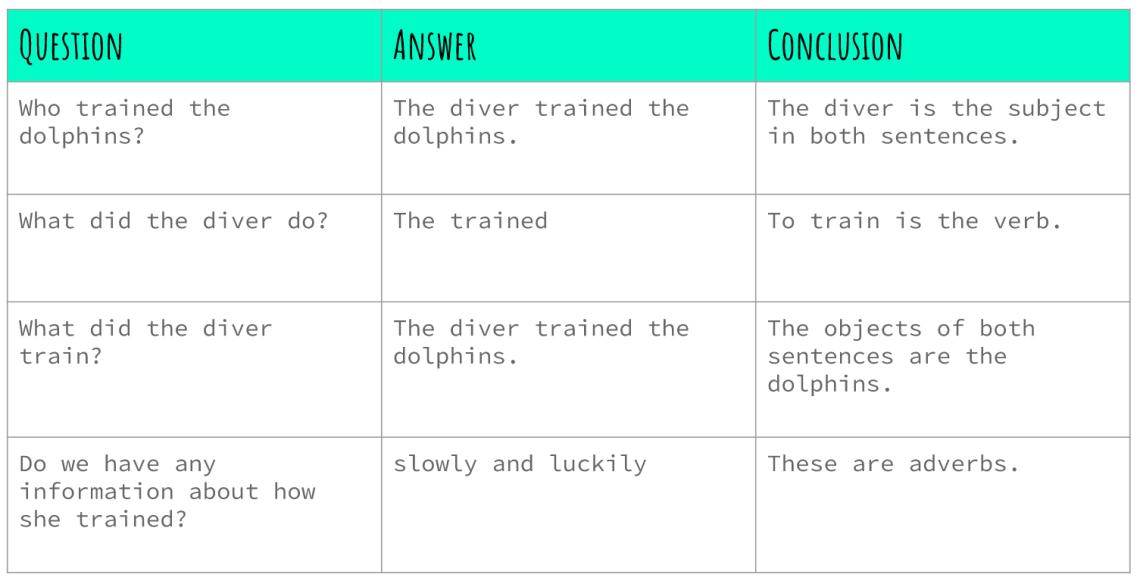Categorising Adverbs Attitude And Manner Elizabeth English